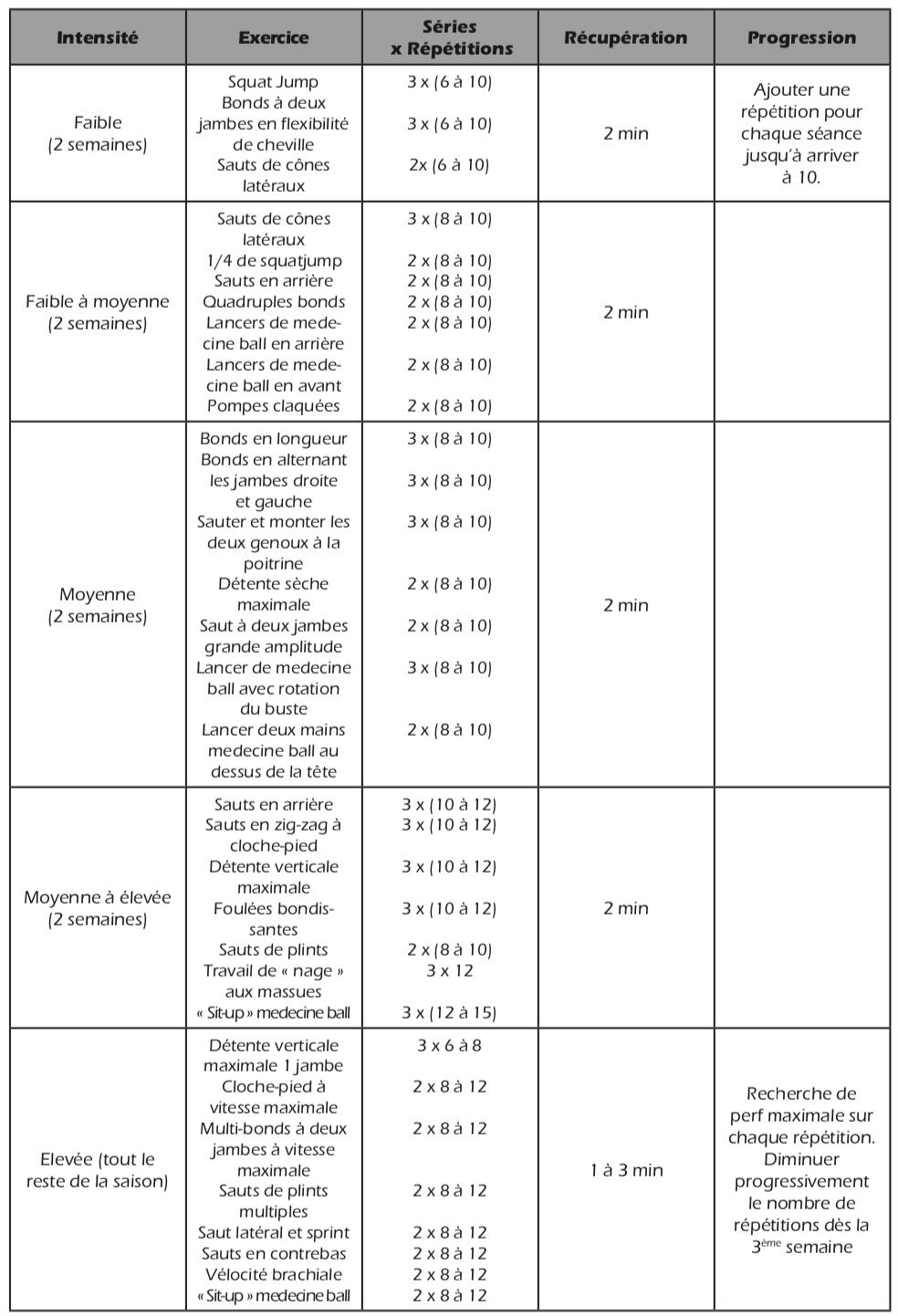 Programme complet d'agilité de 12 à 15 semaines