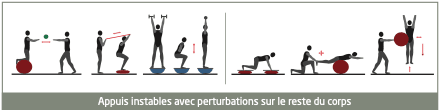 proprioception en preparation physique